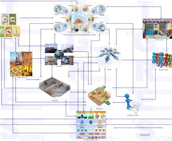 logística y cadena de suministro