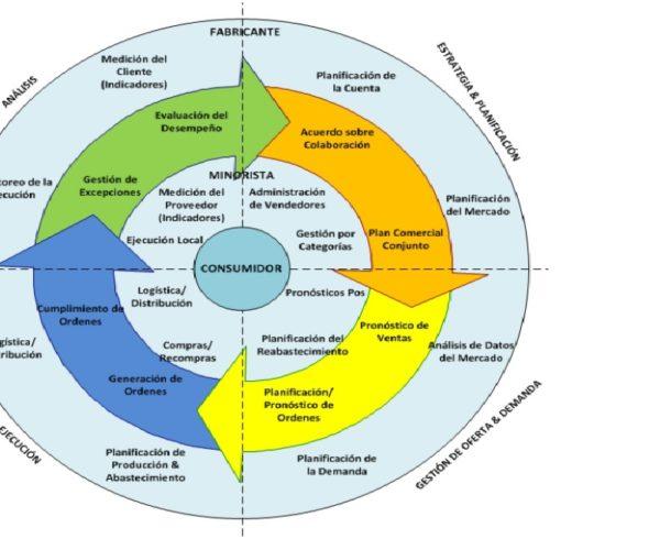 metodología CPFR