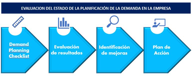proceso demand planning checklist
